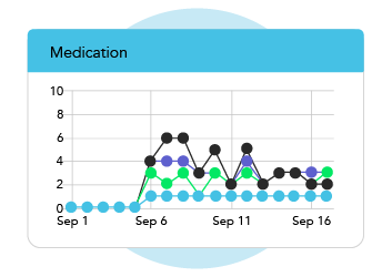 track-adherence-by-medication